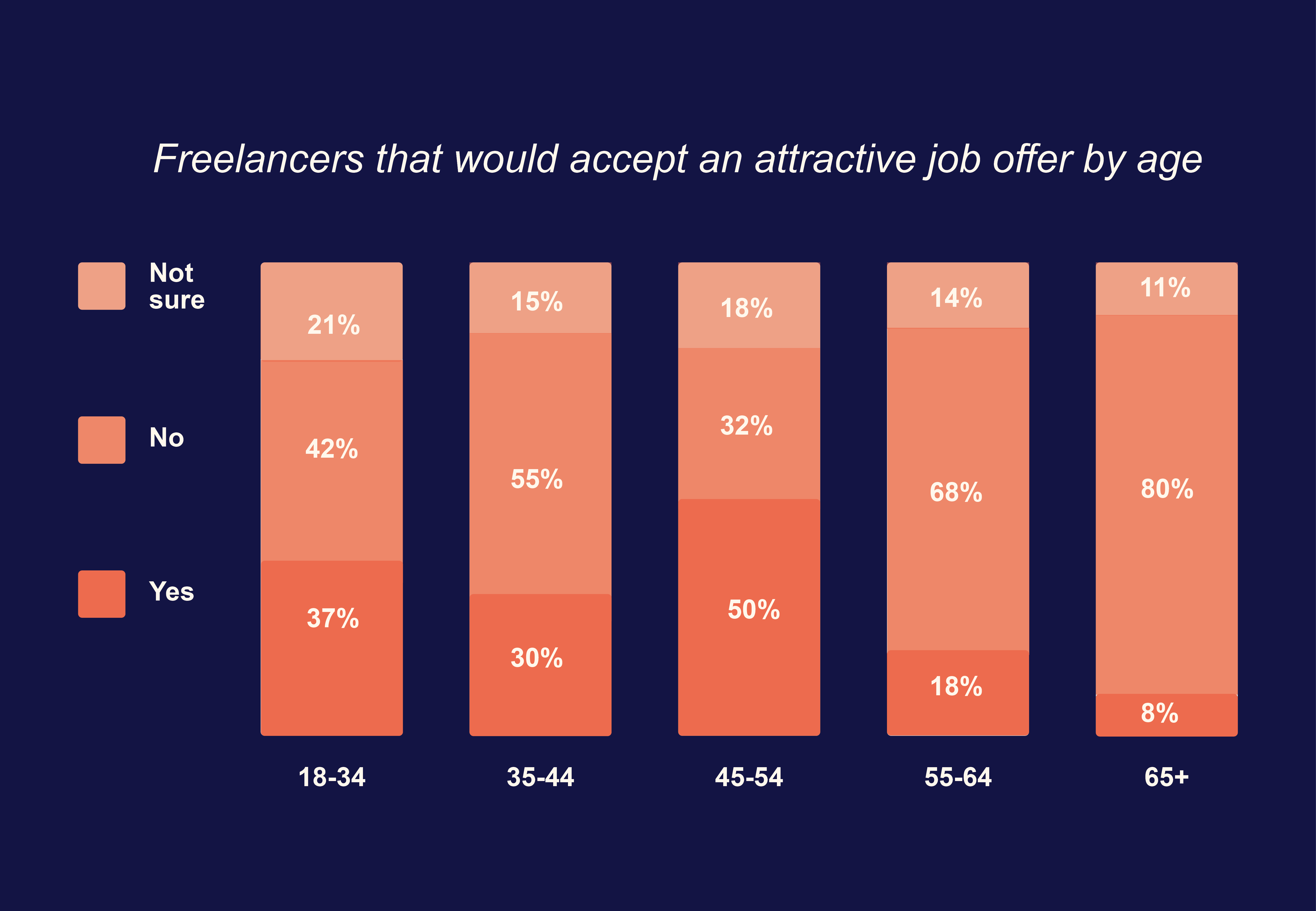 Freelancers that would take an attractive job offer by age
