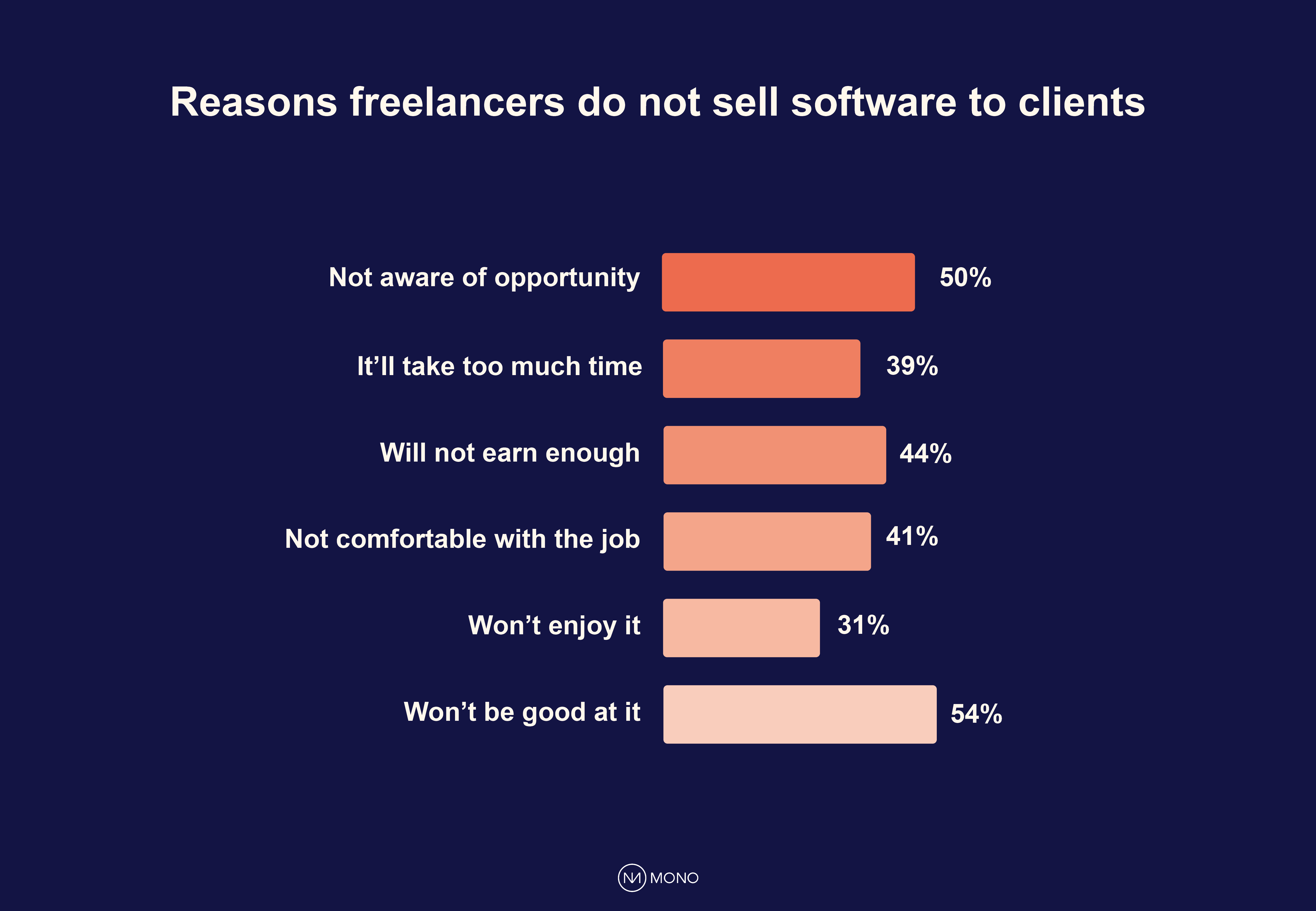 Reasons freelancers do not sell software to clients
