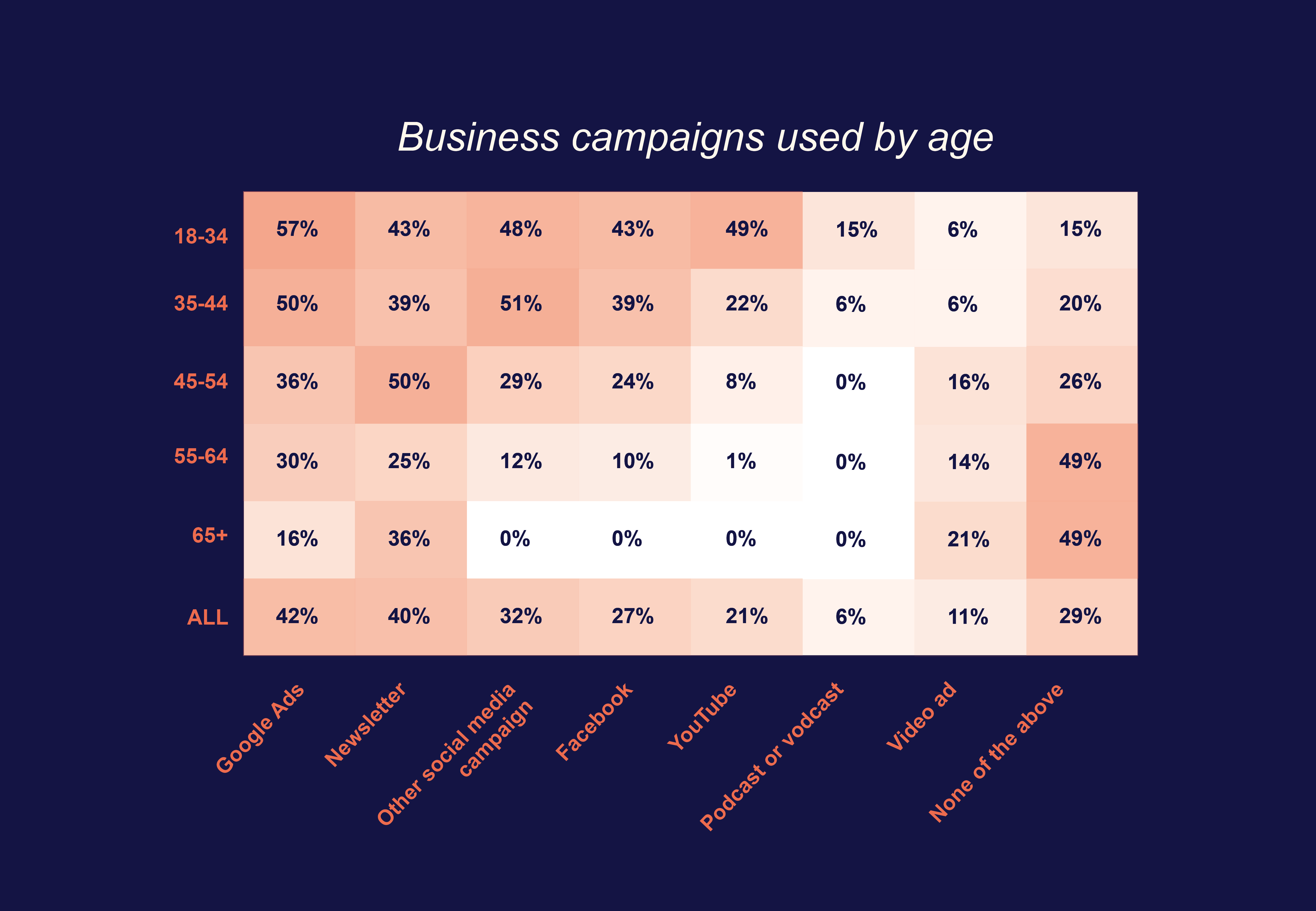Business campaigns by age