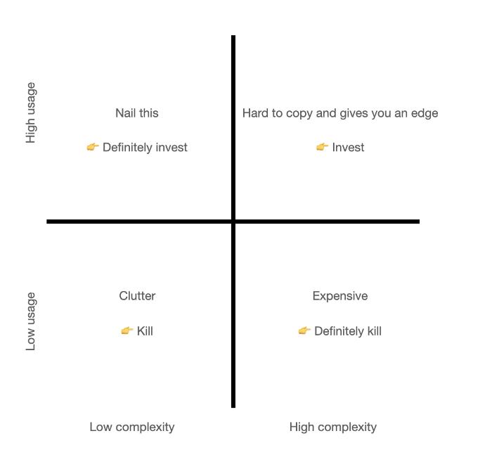 usage-complexity matrix