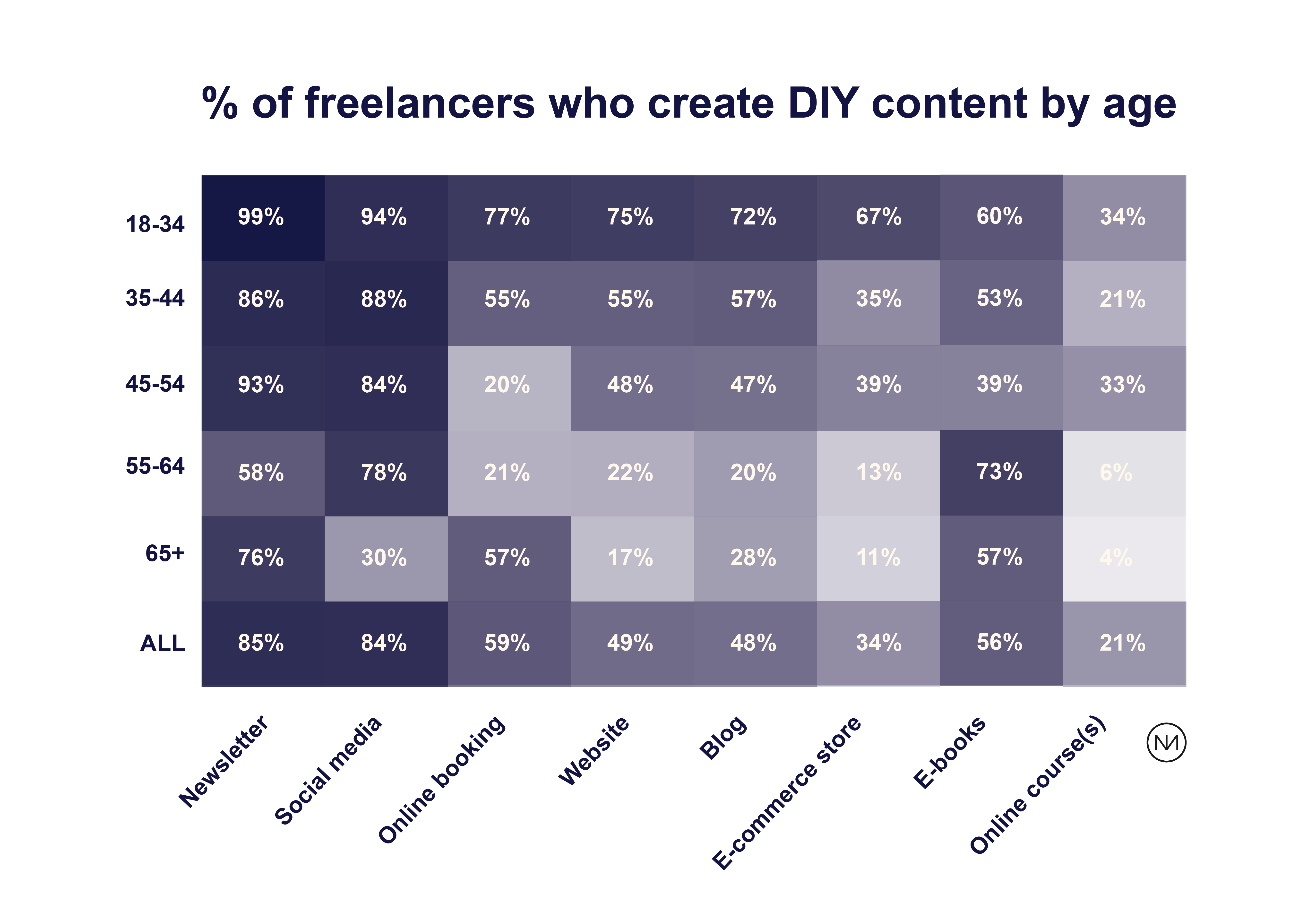 % of freelancers who create DIY content by age