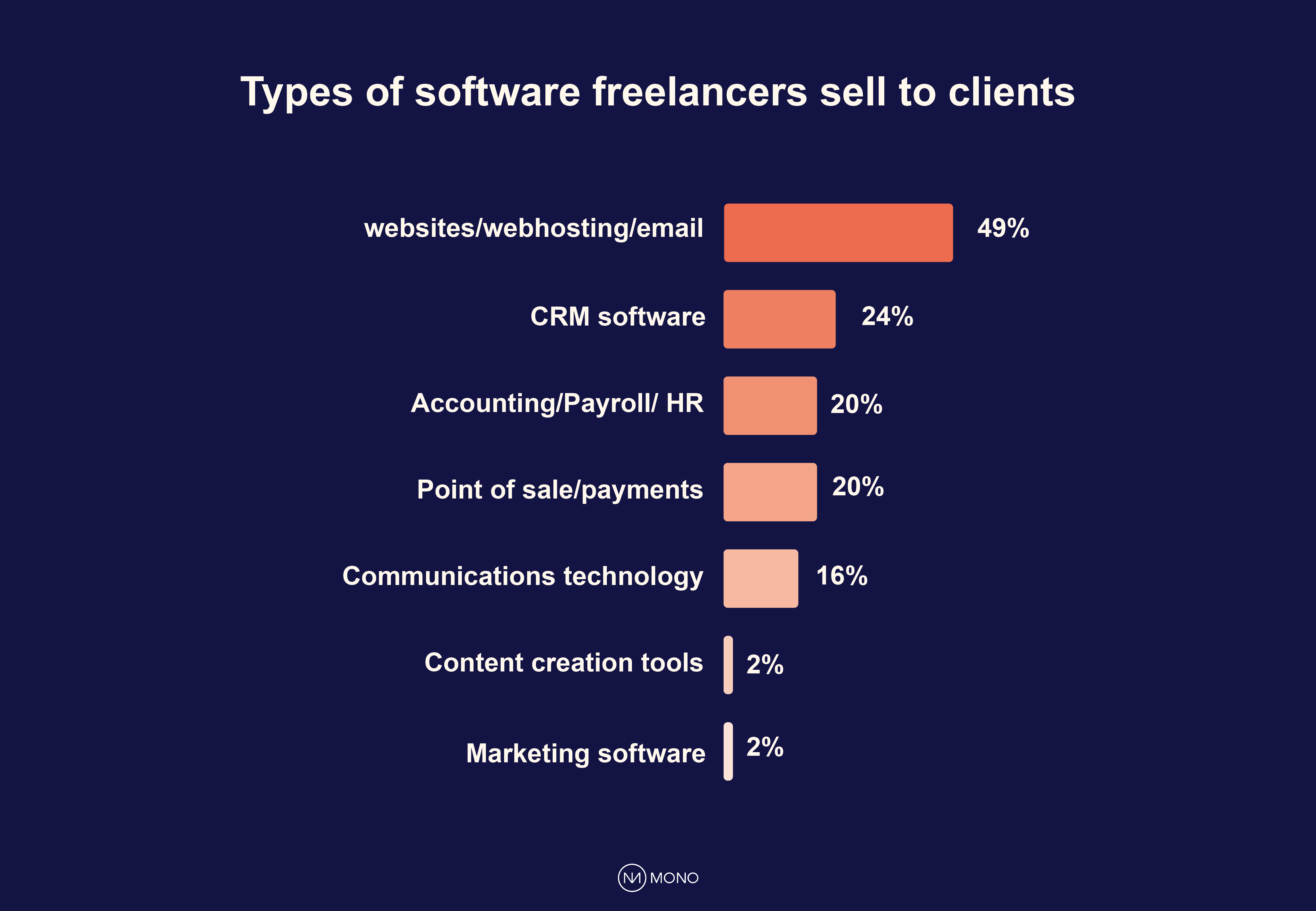 Types of software freelancers sell to clients